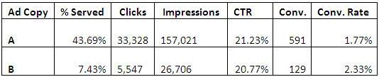 Ad copy stats